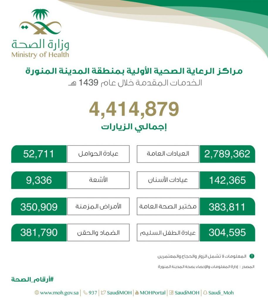 أكثر من (4) ملايين مستفيد من خدمات المراكز الصحية بالمدينة المنورة